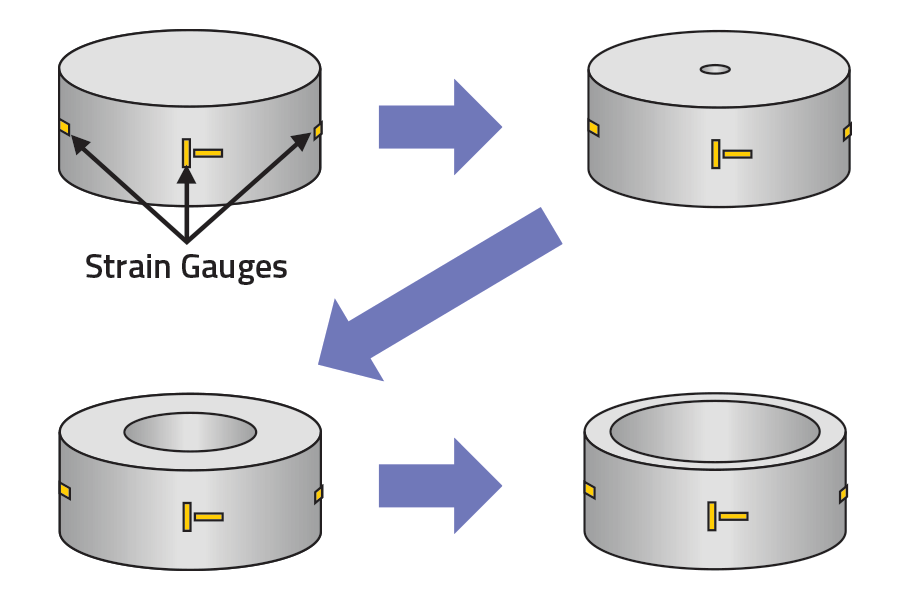 Schematic of the Sachs Boring process.