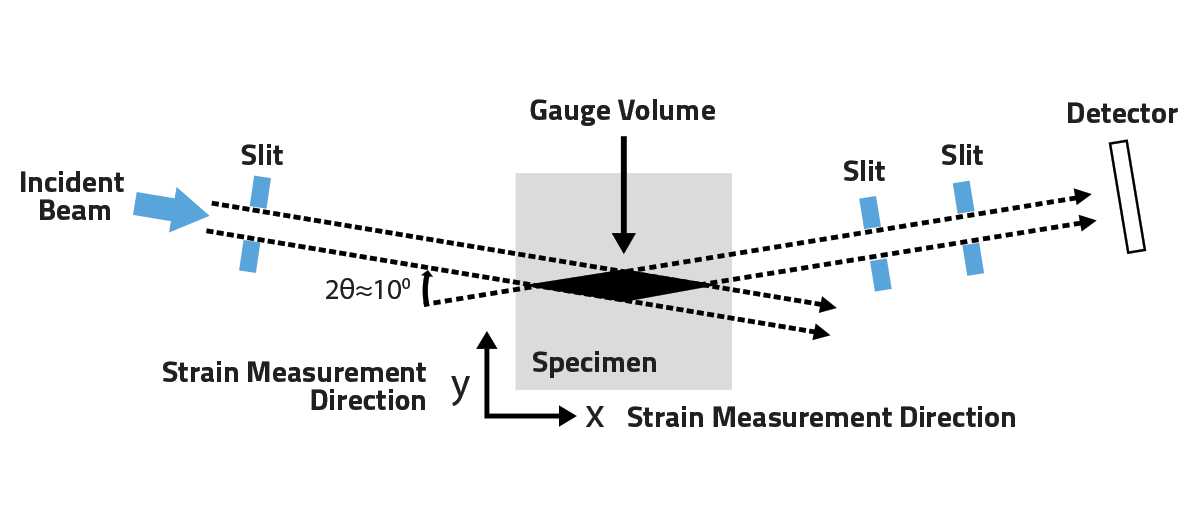 Schematic of an incident and diffracted HEXRD beam with corresponding diamond shaped gauge volume.
